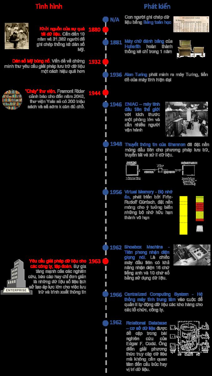 History of Data Tech 1