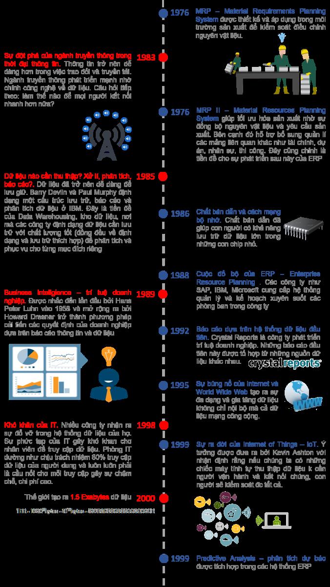 History of Data Tech 2