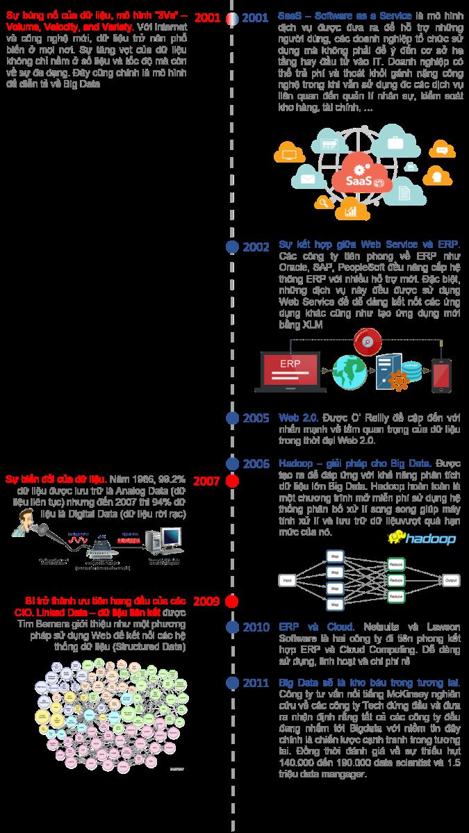 History of Data Tech 3